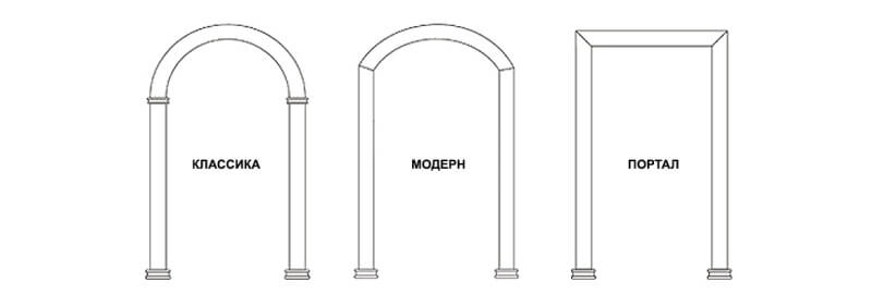 виды и стили арок