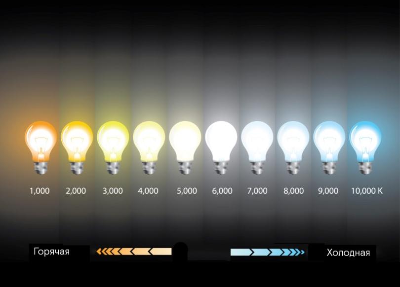Как понять, теплое или холодное освещение у лампочки